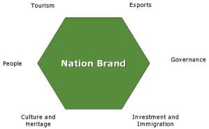 NationBrand