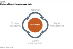 Sports Value Chain